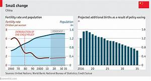 China's two-child policy will underwhelm - Making babies