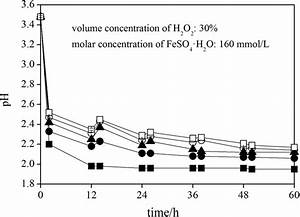 Change In Ph During Ferrous Ions Chemical Oxidation With H2o2 Adding