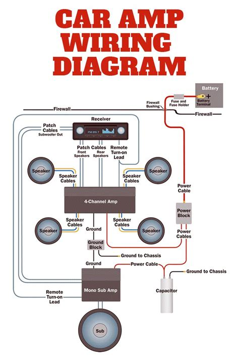 Amplifier Wiring Diagrams Car Audio Systems