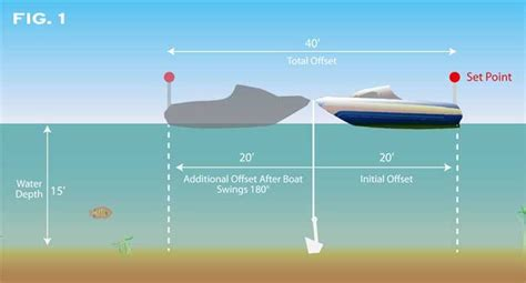Boat Anchor Alarm by The Ultimate Anchor Boatus Magazine
