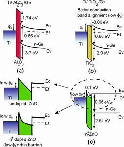Energy Band Diagrams For  A  Ti    Al 2 O 3    N
