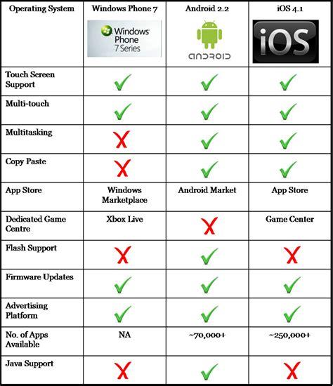 windows vs android manakah os terbaik android atau ios