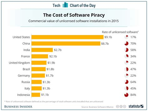 software piracy rates    country business insider