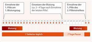 Zyklus Nach Pille Absetzen Berechnen : wie muss die pille angewendet werden sicher verh ten ~ Themetempest.com Abrechnung
