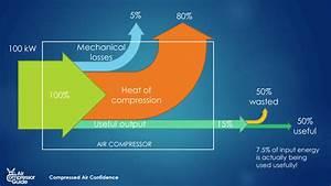 Compressed Air System Optimization  U2013 Air Compressor Guide