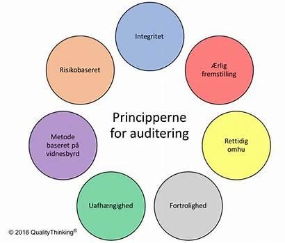 Principper Iso Audit Intern