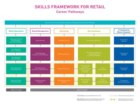 Skills And Qualities For A Retail by Singapore Launches Skills Framework For Food Services And