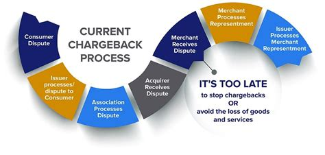 Maybe you would like to learn more about one of these? Understanding the chargeback dispute process | Verifi