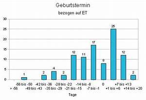 Schwangerschaftswoche Berechnen Nach Geburtstermin : entbindungsstatistik der maik fer ~ Themetempest.com Abrechnung