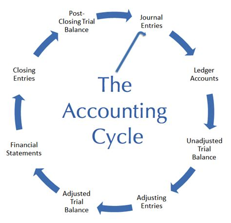 bookkeeping and accounting terms apo bookkeeping