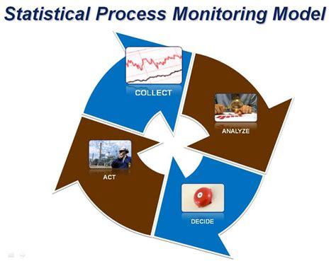collect analyze decide  act  critical measurements
