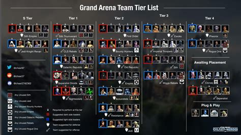 grand arena team tier list  assisting  preparation