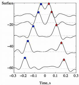 Deconvolution of two discrete time signals in frequency ...