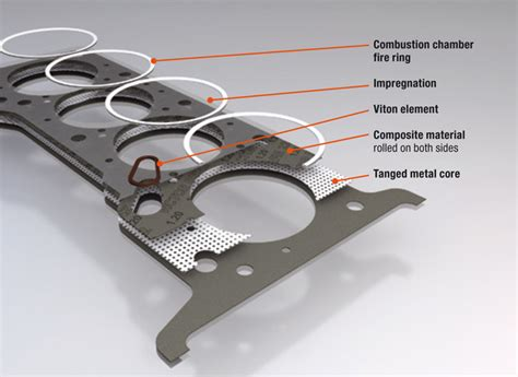 Composite Cylinder-head Gaskets
