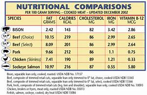 A Good Diet Chart Nutritional Charts