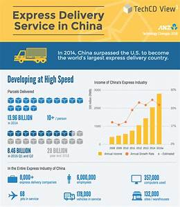 Special delivery: China's logistics boom   ANZ BlueNotes