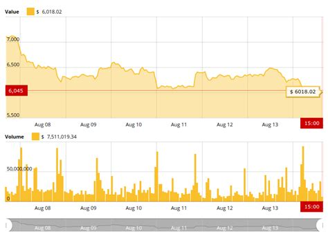 bitcoin falls   support  xapo president