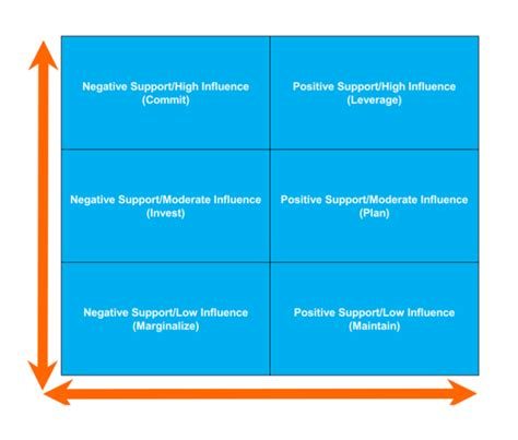 stakeholder analysis template  examples  excel