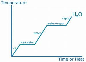 Phase Transitions Of Water  Temperature Vs  Time  Or Heat  Graph
