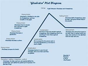 Jennifer C U0026 39 S Blog  Gladiator Plot Diagram