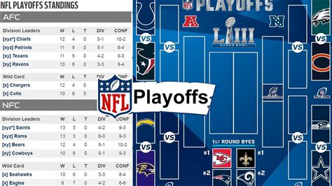 nfl playoff picture  nfl playoffs standings bracket