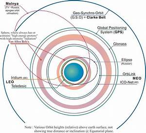Satellite Medium Earth Orbit GIF - Pics about space