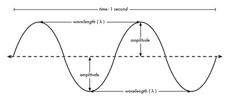 Explain Any Period Between by Can U Explain Me Litude Wavelength Frequency