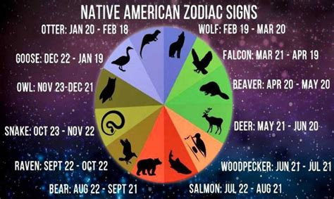 native american zodiac signs      deeper