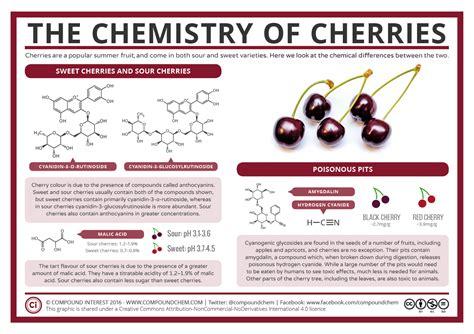 chemistry  cherries compound interest