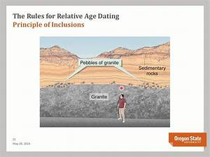 Ligne Relative Dating