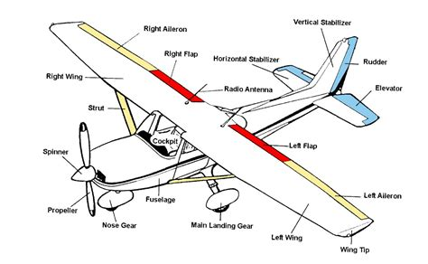 Best Images Airplane Wing Parts Diagram Plane
