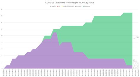 It's the highest number of new. 0 New Cases of COVID-19 in NL (May 4th) : newfoundland
