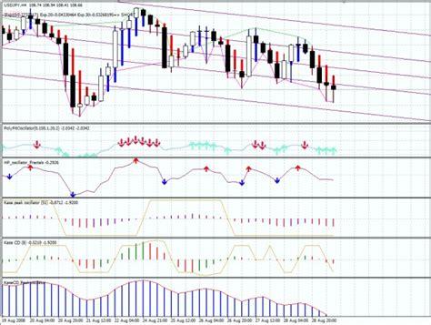Kase Peak Oscillator On Charts