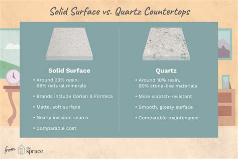 Price Difference Between Quartz And Granite Countertops by Solid Surface Countertops Vs Quartz Countertops