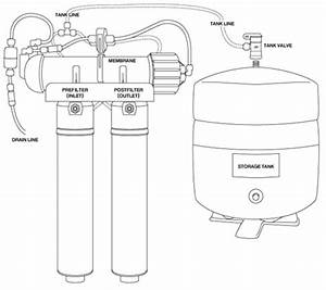 Q series reverse osmosis unit installation setup for Is the q series diagram and this is probably closest to your system