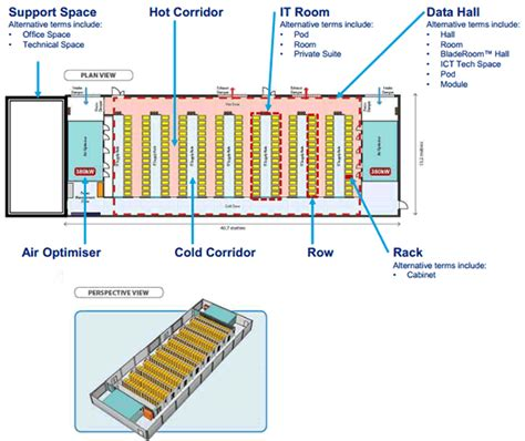 What Is Floor Technology by Advantages Of Setting Up A Data Centre In Nsw Invest In
