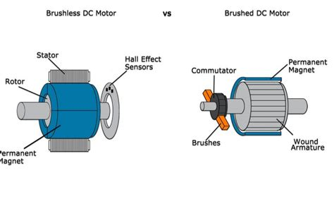 Ac Dc Motor by The Difference Between Ac And Dc Electric Motors Mohnish