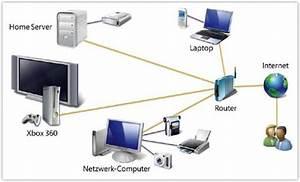 Was Ist Ein Heimnetzwerk : homeserver computer zubeh r ~ Orissabook.com Haus und Dekorationen