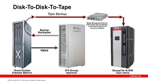Oracle ZFS Storage ZS3-2 How to Achieve 25TB/hour Backups ...