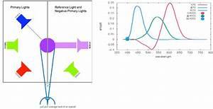 A Beginner U2019s Guide To  Cie  Colorimetry