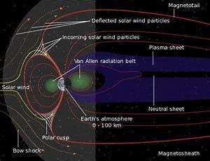 File Structure Of The Magnetosphere-en Svg