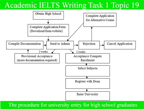 Graduating High School Essay  Cfcpoland High School Graduation Essay Speech Topics For High School