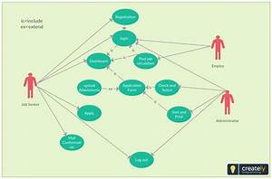 Use Case Diagram For Job Application Management  You Can