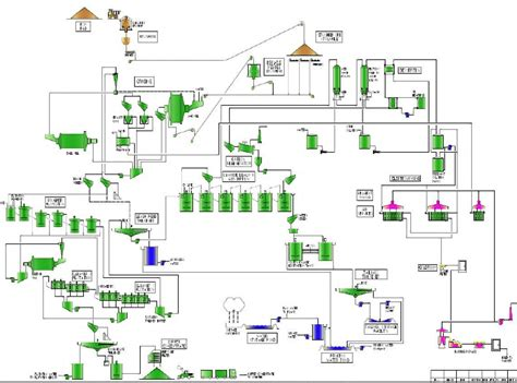 flowsheets flowcharts archives page 17 of 19 mineral