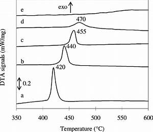 Thermal Decomposition Of Zirconium And  Or Yttrium