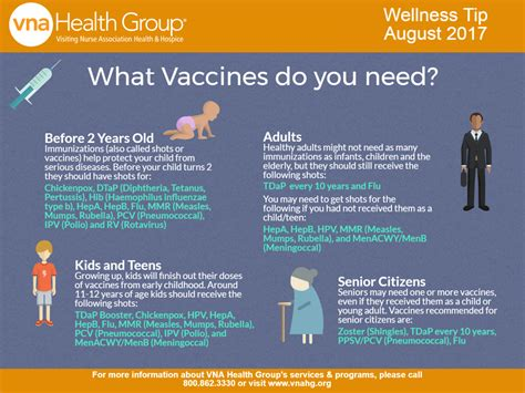 What Vaccines Do You Need? (and At What Age?) [infographic] Flow Diagram Jira Flowchart Kung Paano Nabuo Ang Ndrrmc Jquery For Switch Case Ux Symbols User Input Of Water Supply Scheme
