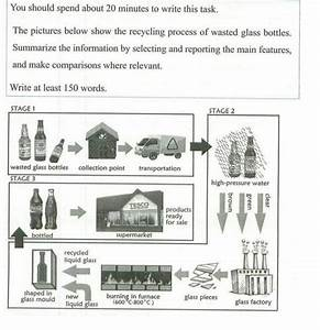 The Pictures Below Show The Recycling Process Of Wasted Glass Bottles  Summarize The Information