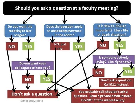 Faculty Meeting  Should You Ask A Question? Simplek12