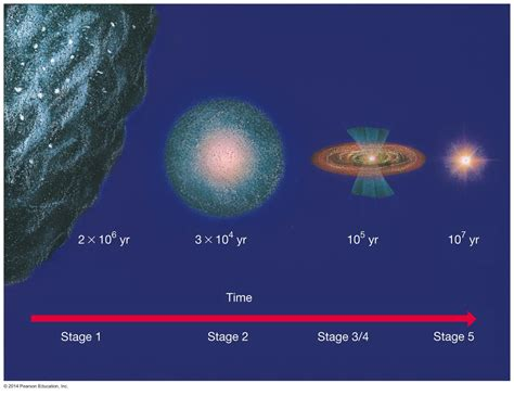 what are stars formed from astronomy 122 star formation