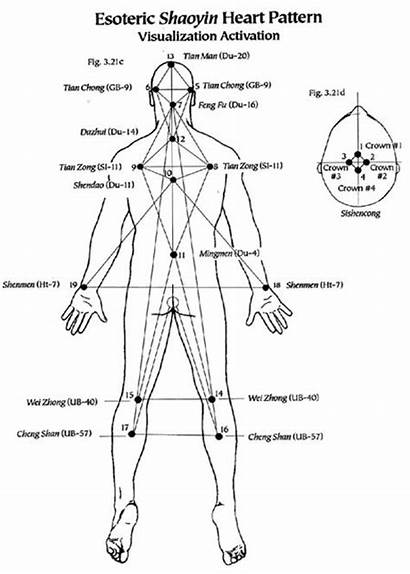 Acupuncture Esoteric Heart Points Patterns Meridian Pattern